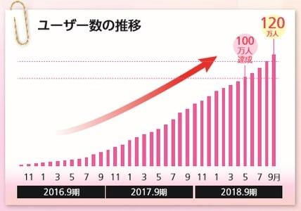 マッチングサービスwithのユーザー数の推移。2,016年9月期から凄まじい伸びを見せている。